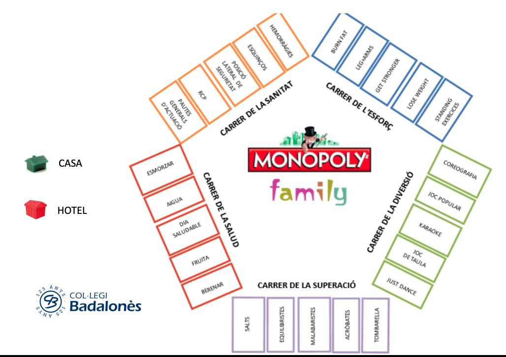 El Monopoly del cole, una proposta per moure's durant el confinament